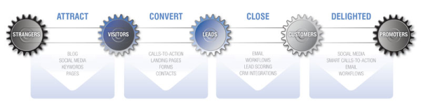 inbound marketing customer path resized 600
