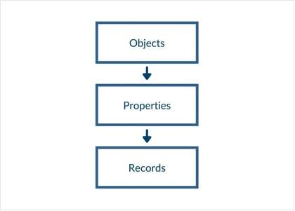 Custom Objects1