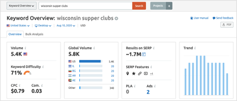wisconsin-supper-clubs-keyword-overview-semrush