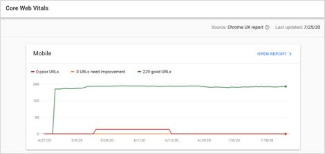 Google Search Console Core Web Vitals Report