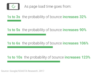 bounce-rate-vs-load-time