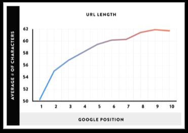 url-length-google-position