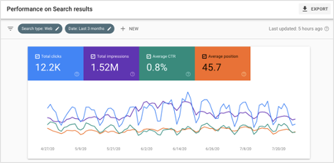 Google Search Console Performance on Search Results Report Overview