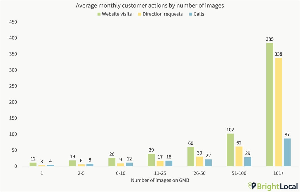 actions-vs-images-gmb