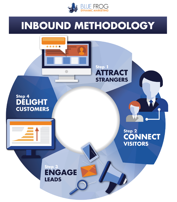 bf_inbound_methodology-chart-01.png