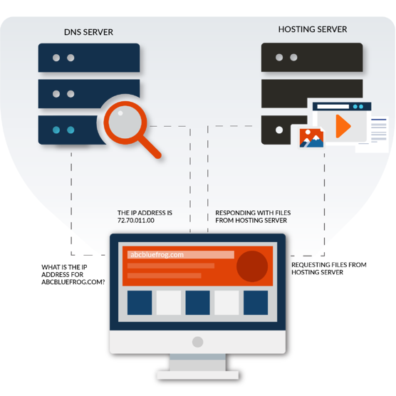 how-hosting-works-graphic