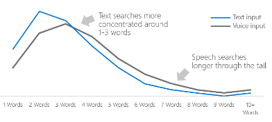 keyword-length-voice-search