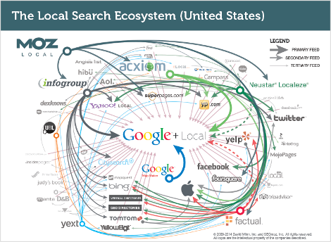 moz-local-search-ecosystem