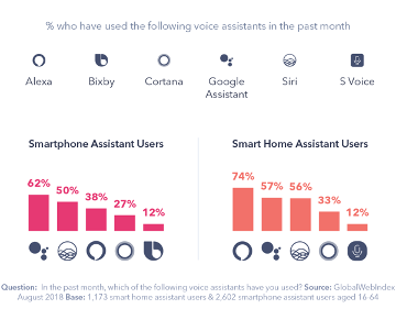 voice-device-usage-brand