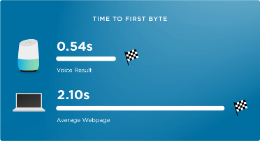 voice-search-speed-vs-webpage